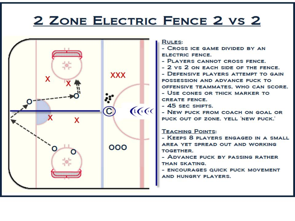 small area game hockey battle drill